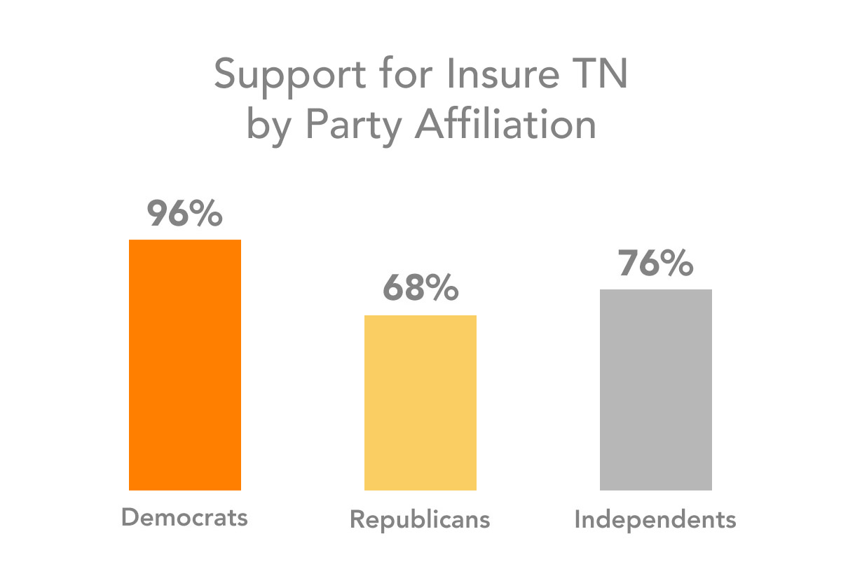 Insure Tennessee Poll